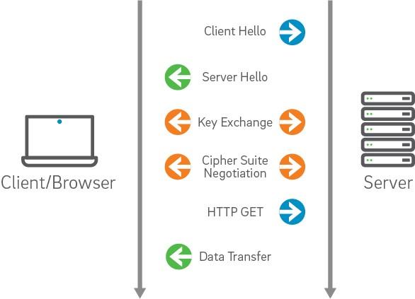 Trustwave® SSL - Support - How SSL Works